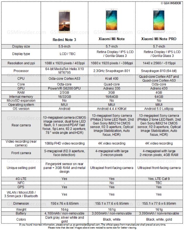 Сравнение xiaomi note и xiaomi note pro