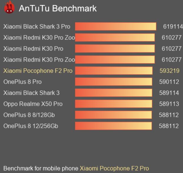 AnTuTu Poco F2 Pro