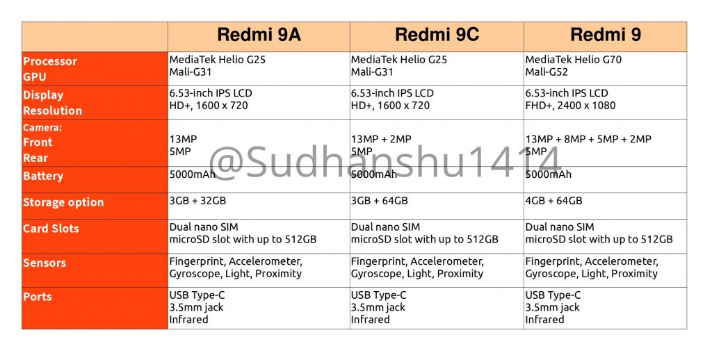 Характеристики Redmi 9, Redmi 9A, Redmi 9C